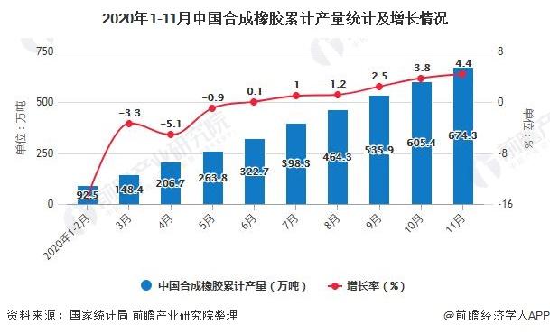 2020年1-11月中国合成橡胶累计产量统计及增长情况