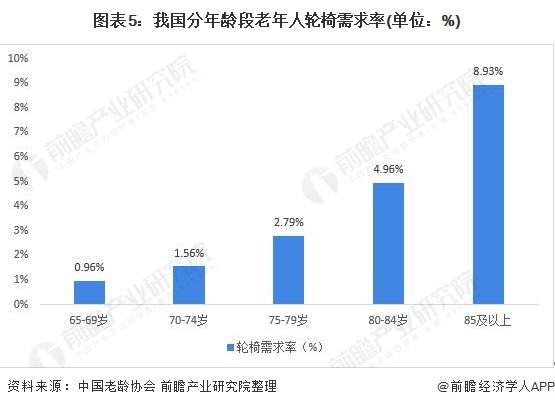 图表5:我国分年龄段老年人轮椅需求率(单位:%)