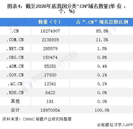 """图表4:截至2020年底我国分类"""".CN""""域名数量(单位:个,%)"""