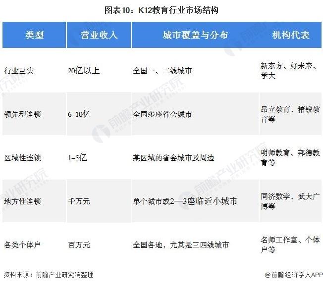 图表10:K12教育行业市场结构