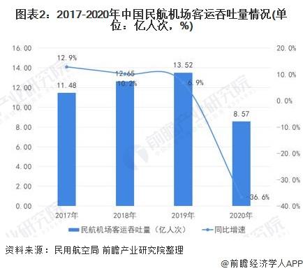 图表2:2017-2020年中国民航机场客运吞吐量情况(单位:亿人次,%)