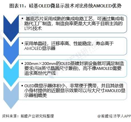 图表11:硅基OLED微显示技术对比传统AMOLED优势