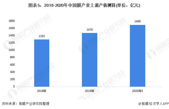 图表5:2018-2020年中国膜产业上游产值测算(单位:亿元)