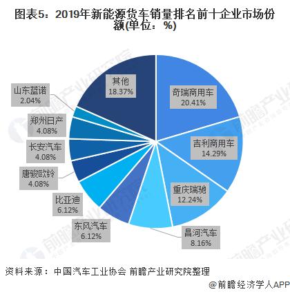图表5:2019年新能源货车销量排名前十企业市场份额(单位:%)