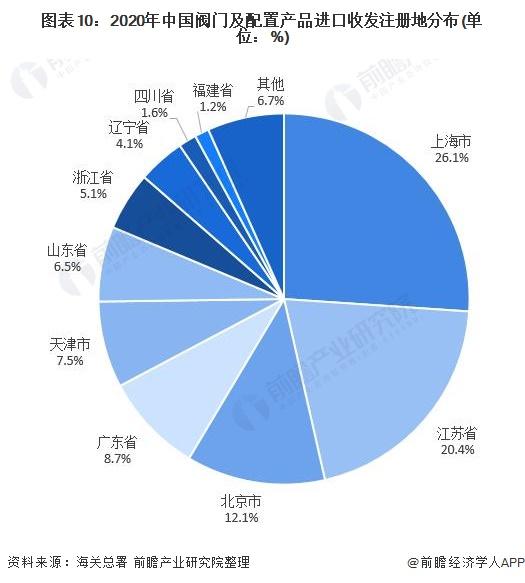 图表10:2020年中国阀门及配置产品进口收发注册地分布(单位:%)