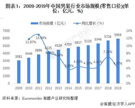 图表1:2009-2019年中国男装行业市场规模(零售口径)(单位:亿元,%)