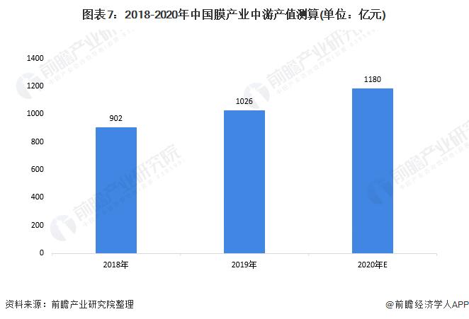 图表7:2018-2020年中国膜产业中游产值测算(单位:亿元)