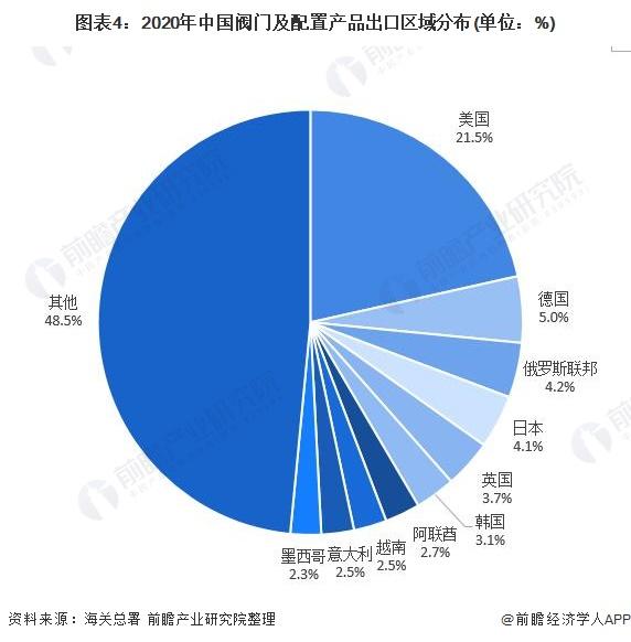 图表4:2020年中国阀门及配置产品出口区域分布(单位:%)