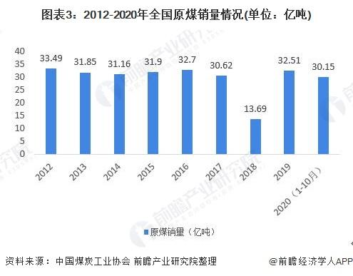 图表3:2012-2020年全国原煤销量情况(单位:亿吨)
