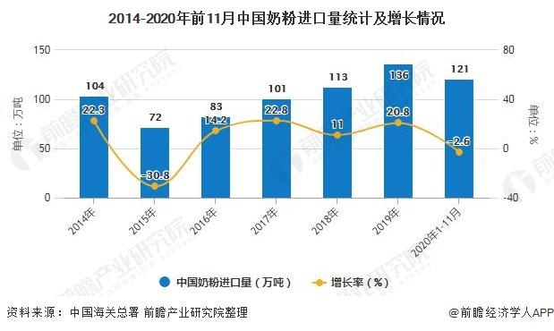 2014-2020年前11月中国奶粉进口量统计及增长情况