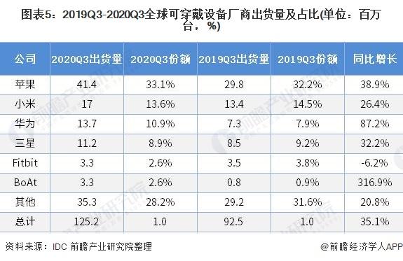 图表5:2019Q3-2020Q3全球可穿戴设备厂商出货量及占比(单位:百万台,%)