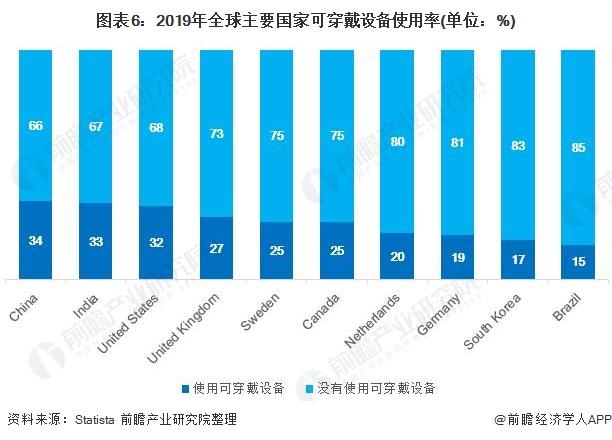 图表6:2019年全球主要国家可穿戴设备使用率(单位:%)