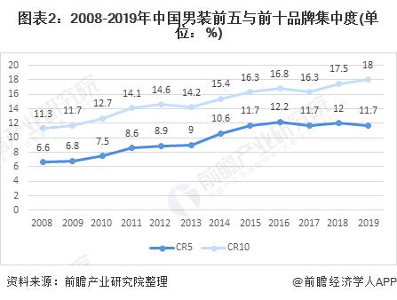 图表2:2008-2019年中国男装前五与前十品牌集中度(单位:%)