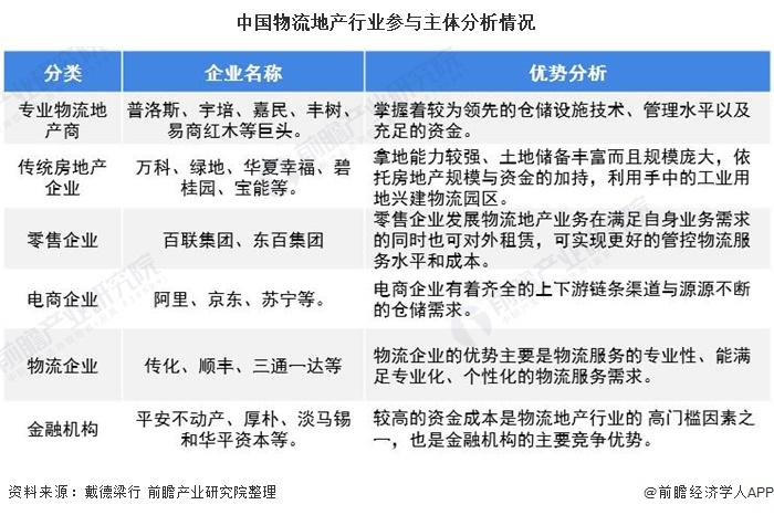 中国物流地产行业参与主体分析情况
