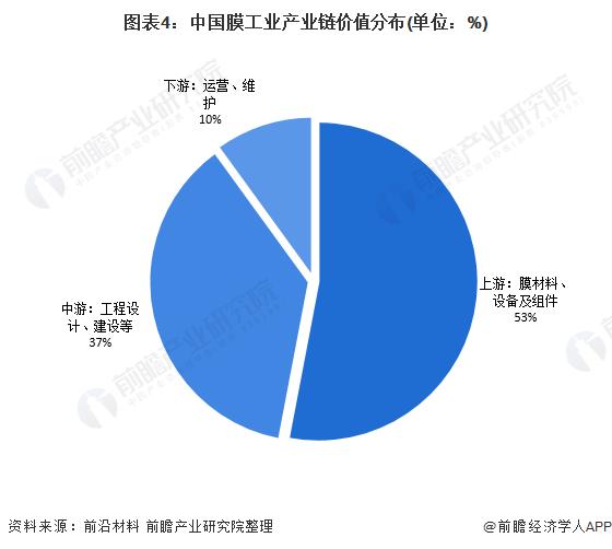 图表4:中国膜工业产业链价值分布(单位:%)