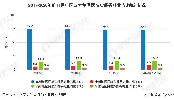 2017-2020年前11月中国四大地区民航货邮吞吐量占比统计情况