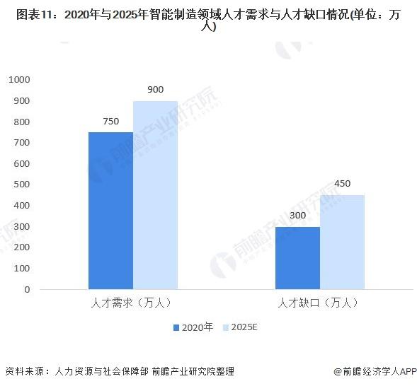 图表11:2020年与2025年智能制造领域人才需求与人才缺口情况(单位:万人)