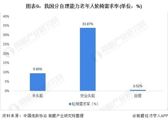 图表6:我国分自理能力老年人轮椅需求率(单位:%)