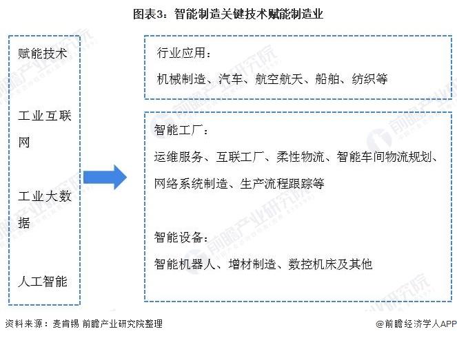 图表3:智能制造关键技术赋能制造业
