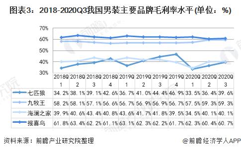 图表3:2018-2020Q3我国男装主要品牌毛利率水平(单位:%)