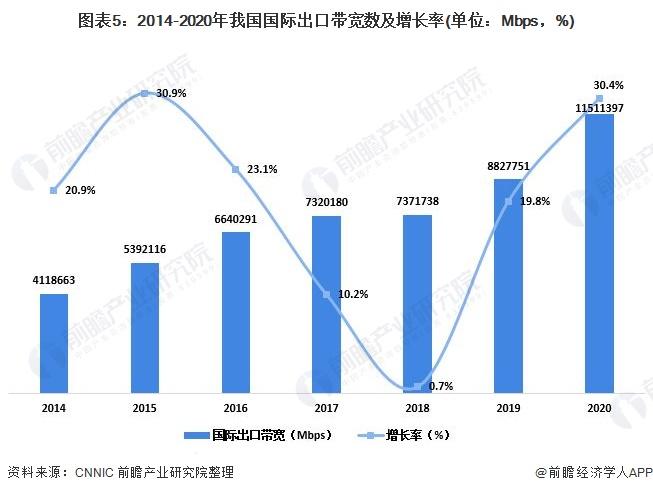 图表5:2014-2020年我国国际出口带宽数及增长率(单位:Mbps,%)