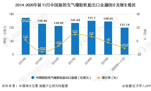 2014-2020年前11月中国新的充气橡胶轮胎出口金额统计及增长情况