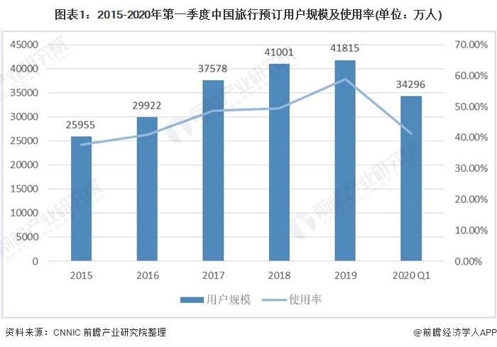 图表1:2015-2020年第一季度中国旅行预订用户规模及使用率(单位:万人)