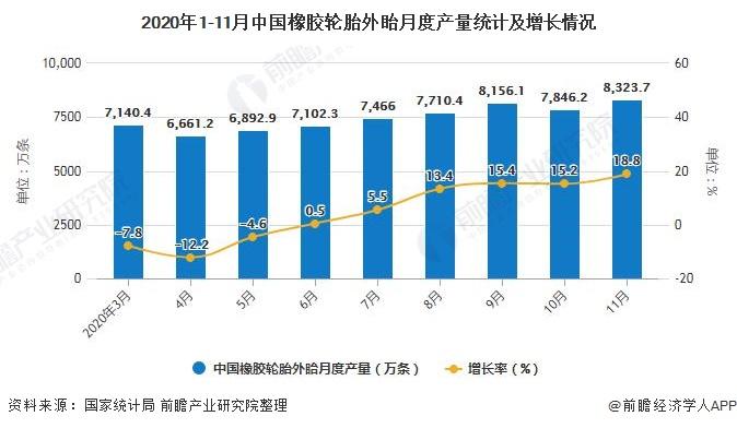 2020年1-11月中国橡胶轮胎外眙月度产量统计及增长情况