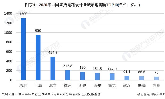图表4:2020年中国集成电路设计业城市销售额TOP10(单位:亿元)