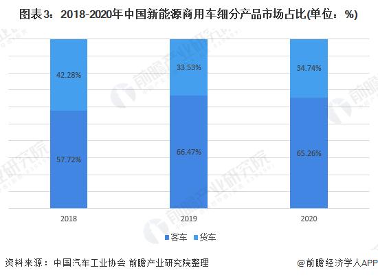 图表3:2018-2020年中国新能源商用车细分产品市场占比(单位:%)