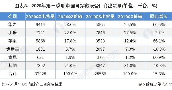 图表8:2020年第三季度中国可穿戴设备厂商出货量(单位:千台,%)