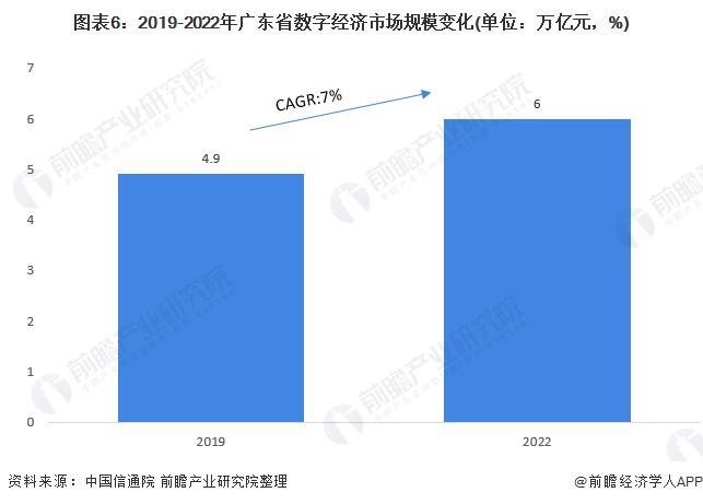 图表6:2019-2022年广东省数字经济市场规模变化(单位:万亿元,%)