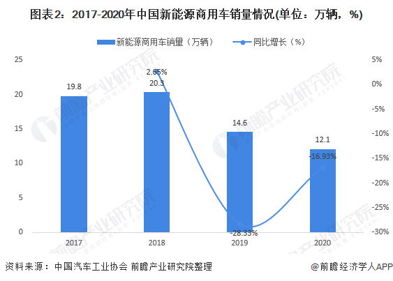 图表2:2017-2020年中国新能源商用车销量情况(单位:万辆,%)