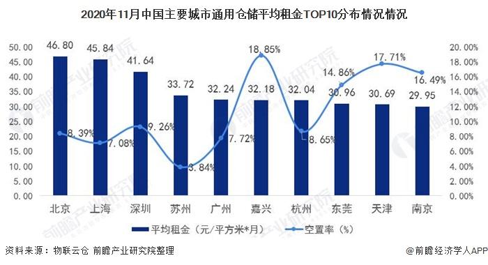 2020年11月中国主要城市通用仓储平均租金TOP10分布情况情况