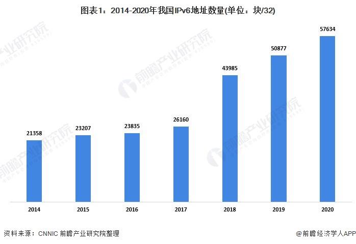 图表1:2014-2020年我国IPv6地址数量(单位:块/32)