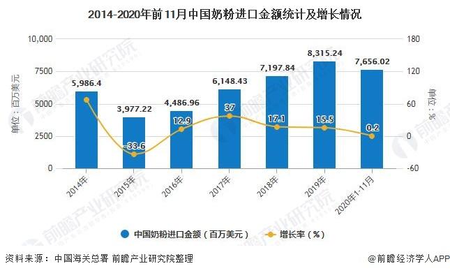 2014-2020年前11月中国奶粉进口金额统计及增长情况