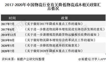 2017-2020年中国物流行业有关降低物流成本相关政策汇总情况