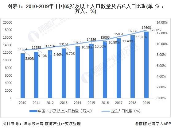 图表1:2010-2019年中国65岁及以上人口数量及占总人口比重(单位:万人,%)