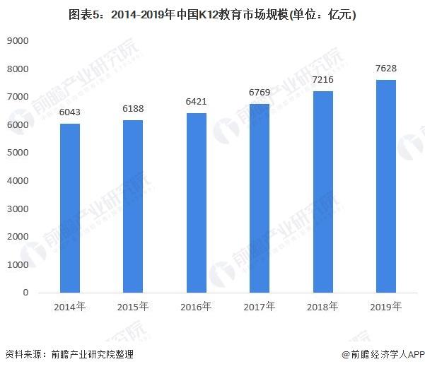 图表5:2014-2019年中国K12教育市场规模(单位:亿元)