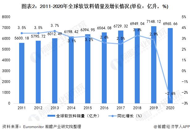 图表2:2011-2020年全球软饮料销量及增长情况(单位:亿升,%)