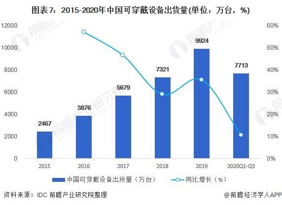 图表7:2015-2020年中国可穿戴设备出货量(单位:万台,%)