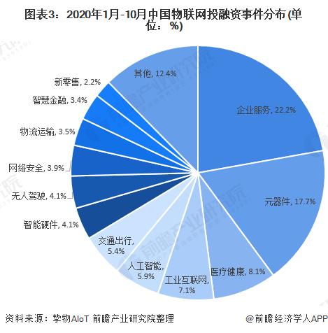 图表3:2020年1月-10月中国物联网投融资事件分布(单位:%)