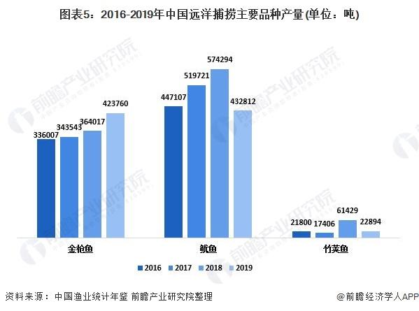 图表5:2016-2019年中国远洋捕捞主要品种产量(单位:吨)