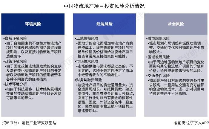 中国物流地产项目投资风险分析情况