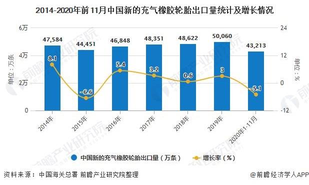 2014-2020年前11月中国新的充气橡胶轮胎出口量统计及增长情况