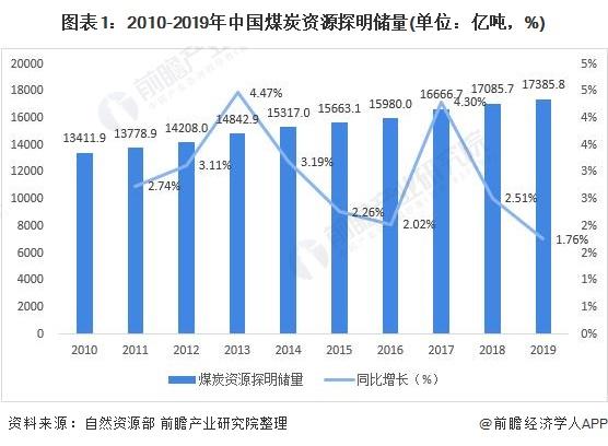 图表1:2010-2019年中国煤炭资源探明储量(单位:亿吨,%)