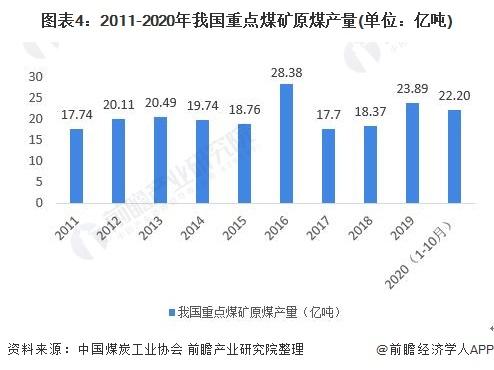 图表4:2011-2020年我国重点煤矿原煤产量(单位:亿吨)