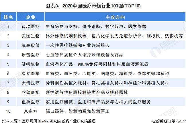 图表3:2020中国医疗器械行业100强(TOP10)