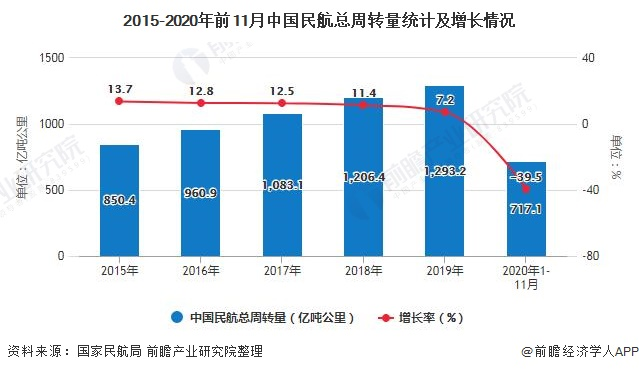 2015-2020年前11月中国民航总周转量统计及增长情况