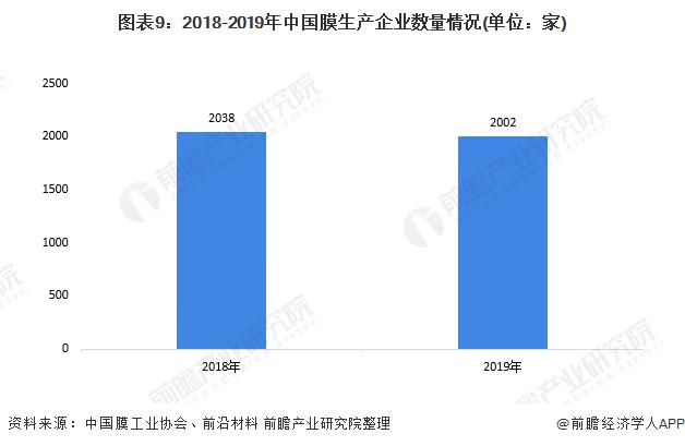 图表9:2018-2019年中国膜生产企业数量情况(单位:家)